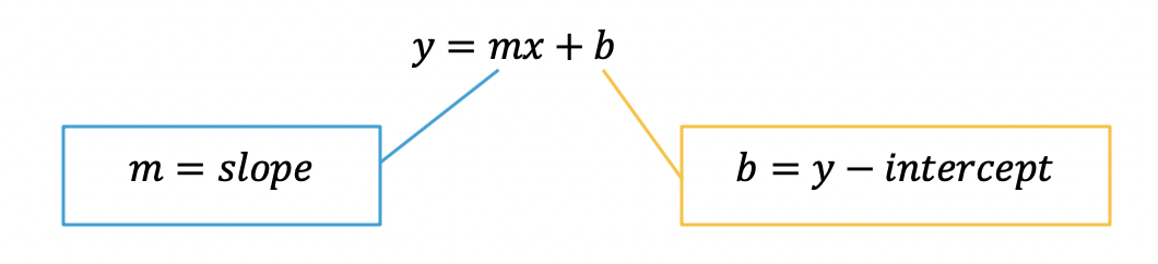 how to graph y=mx+b
