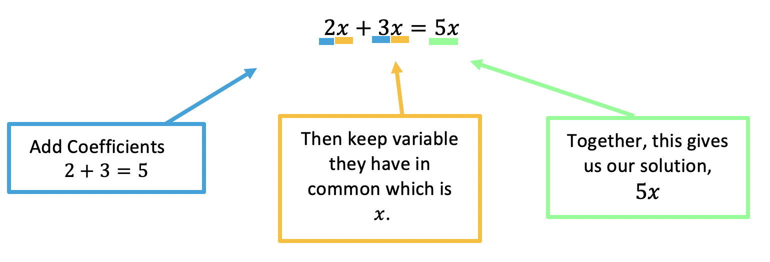 distributive property and combining like terms