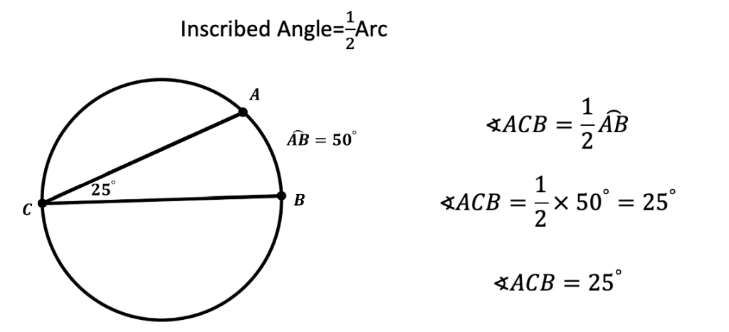 Inscribed Angles & Intercepted Arcs