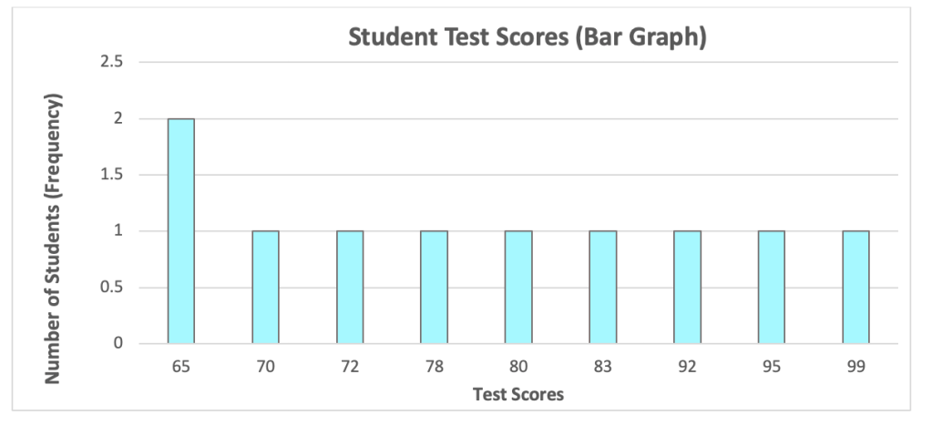 Difference between Bar Graphs and Histograms