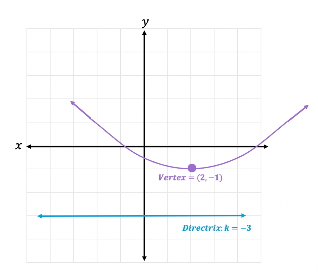 Focus and Directrix of a Parabola: