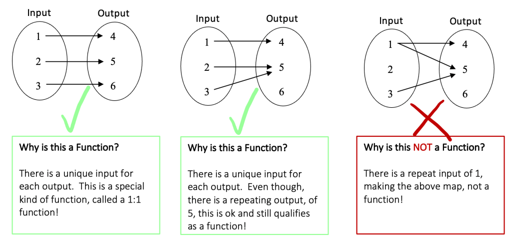 How to Tell if Something is a Function?