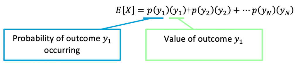 How to Find Expected Value